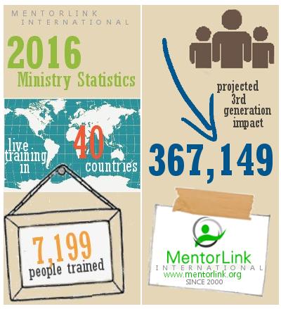 2016 Year-End Statistics